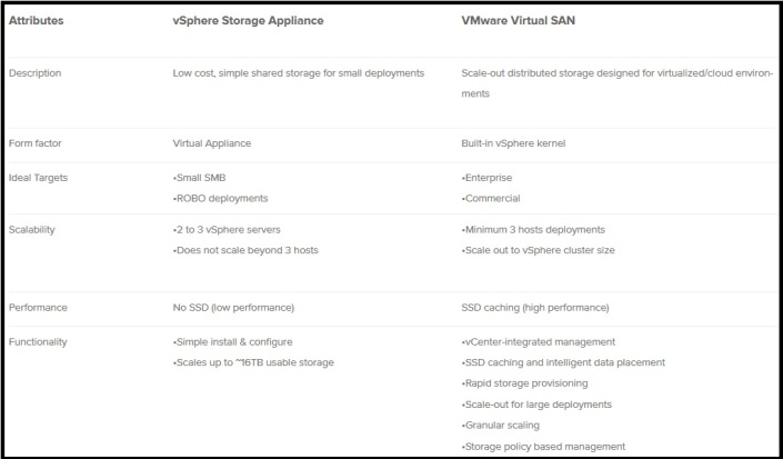 VMWARE VSAN vs VSA comparison